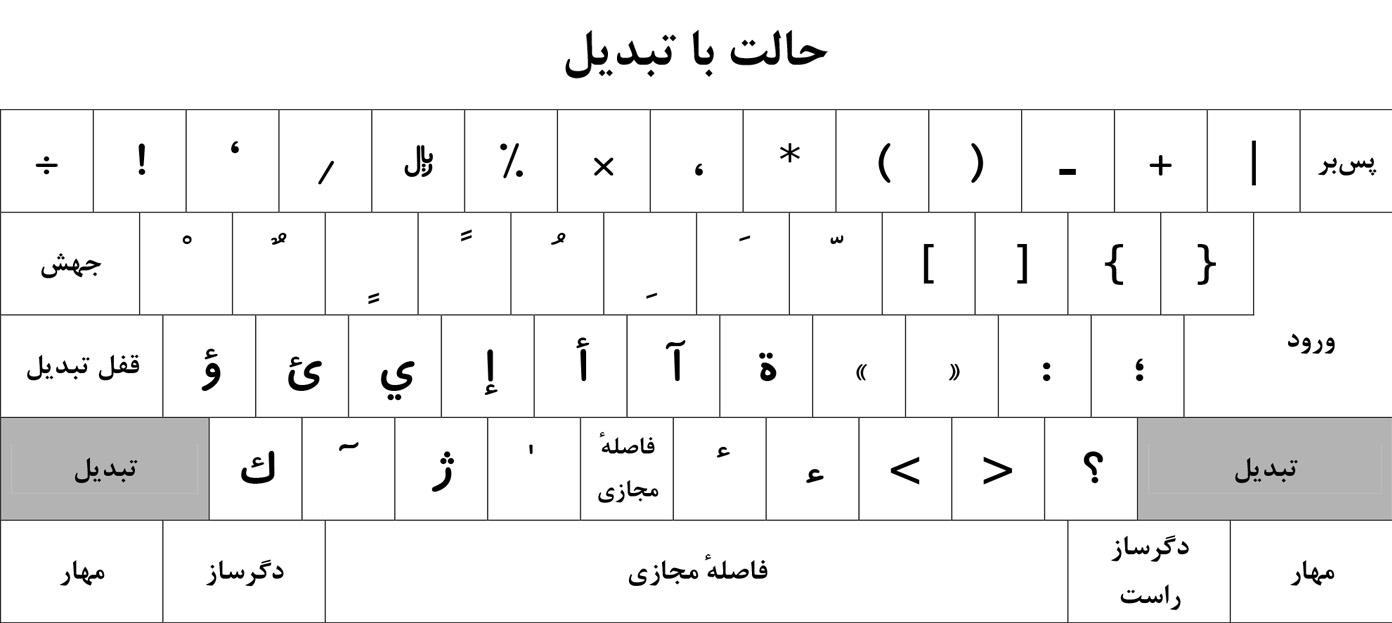چینش صفحه کلید فارسی استاندارد در حالت تبدیل
